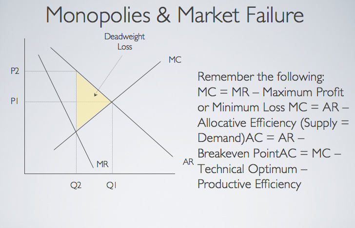 monopolies and market failure ppt econfix here