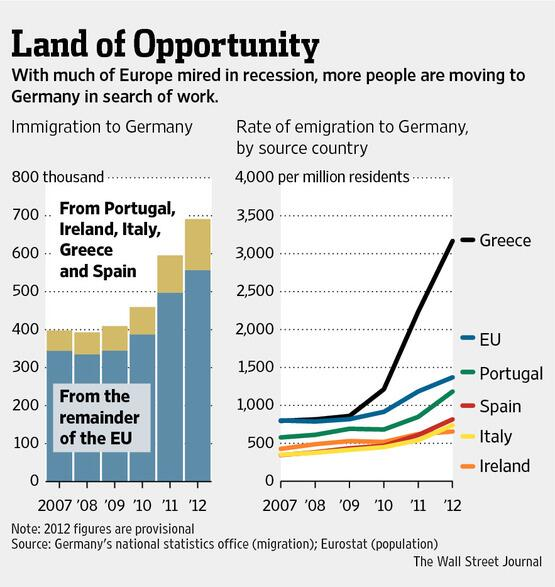 Emig Germany