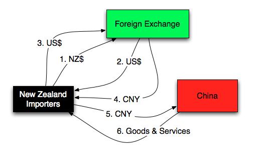 NZ$ - CNY