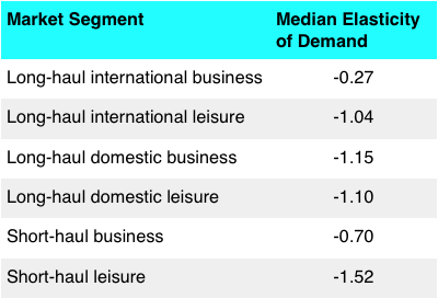 Elasticity Of Demand For Air Travel Econfix