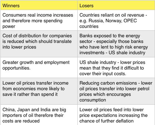 Oil - Winners Losers