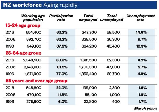 NZ Participation rates